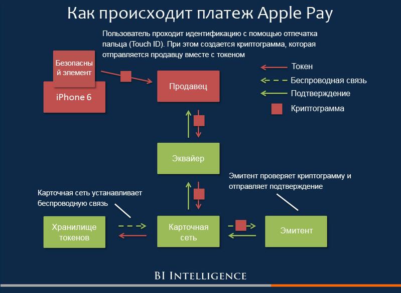 Схема оплаты с применением технологии Apple Pay